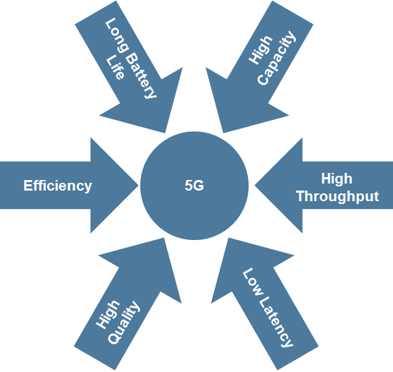 Advantages of 5G Technology