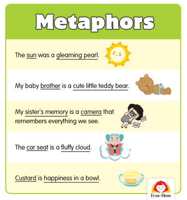 How to Teach Figurative Language: Similes and Metaphors for Grades 3