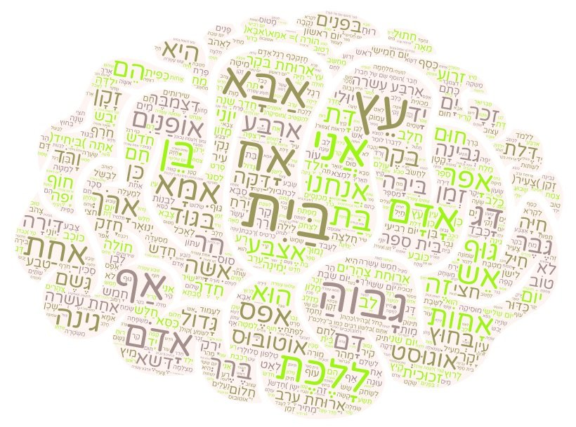 Memory Guide: How to remember new Hebrew words
