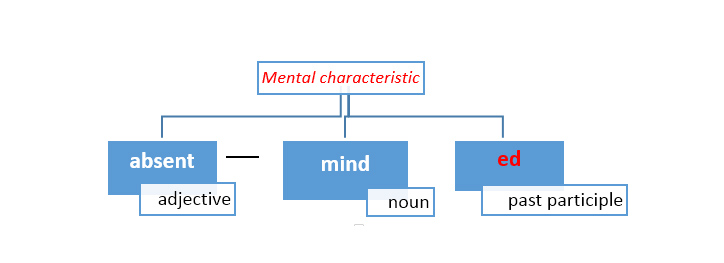Use adj+noun+ed to describe a mental characteristic of humans, animals or objects