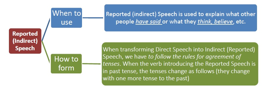 Reported Speech Explained
