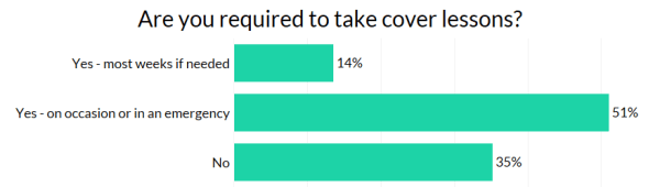 survey results - required to take cover lessons