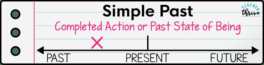 teaching simple verb tenses