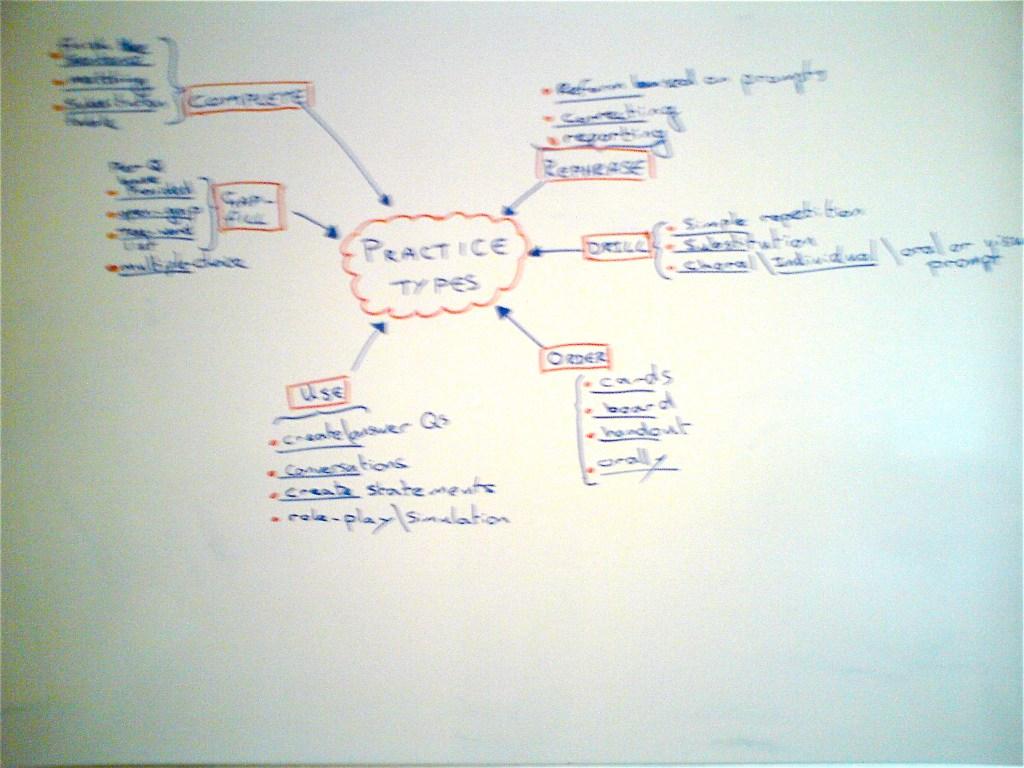 whiteboard_practice_types