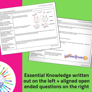 Study Guides and Review resources for the new AP Biology curriculum