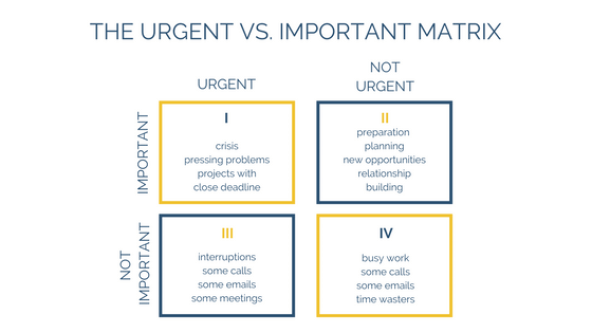 Image result for priority chart urgent important