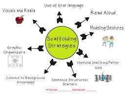 Supporting EAL/D Learners
