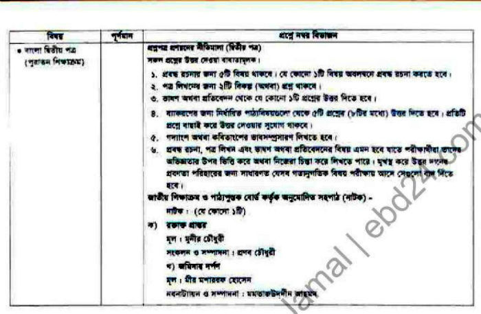 hsc-marks-distribution-2015 Bangla (2)-w700