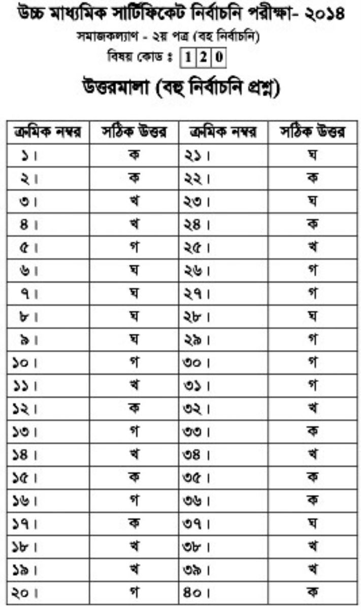 Social Well Fair Answer Sheet 2nd Paper