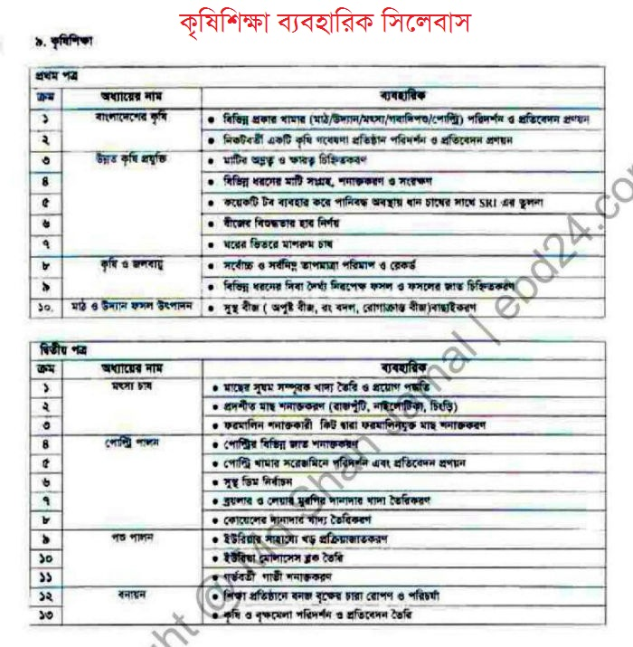 HSC Syllabus of Agriculture Session 2013-14