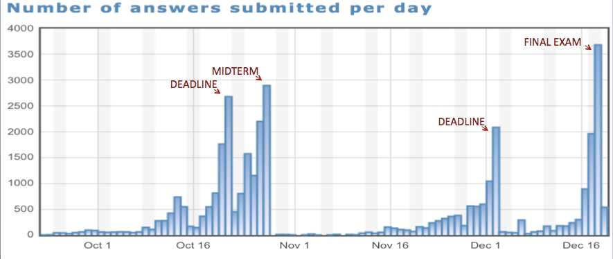 peerwise_activity.png