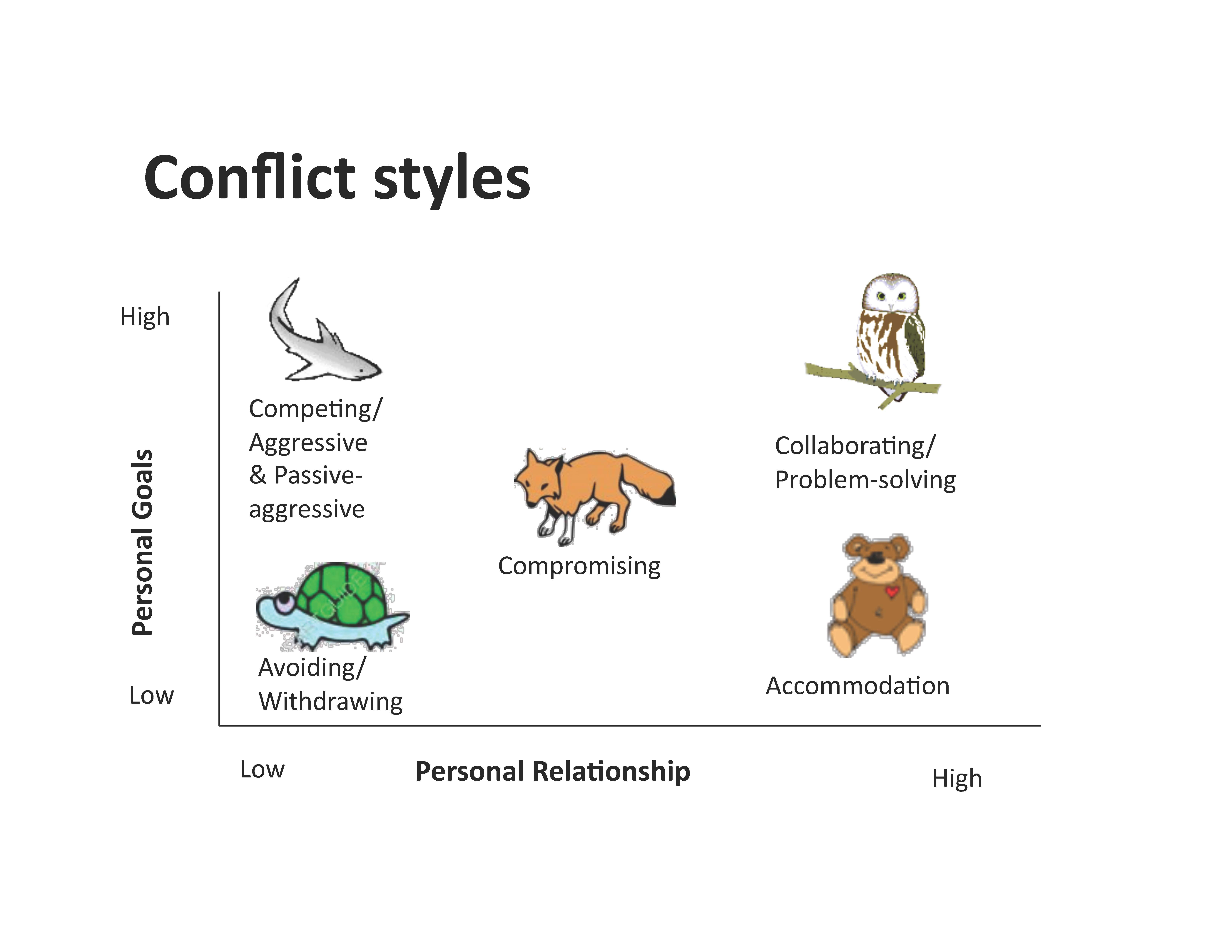 Conflict Styles Graphic