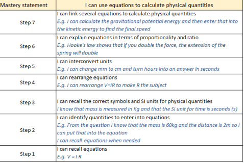 Mastery statement example
