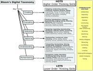 Bloom's_Digital_Taxonomy