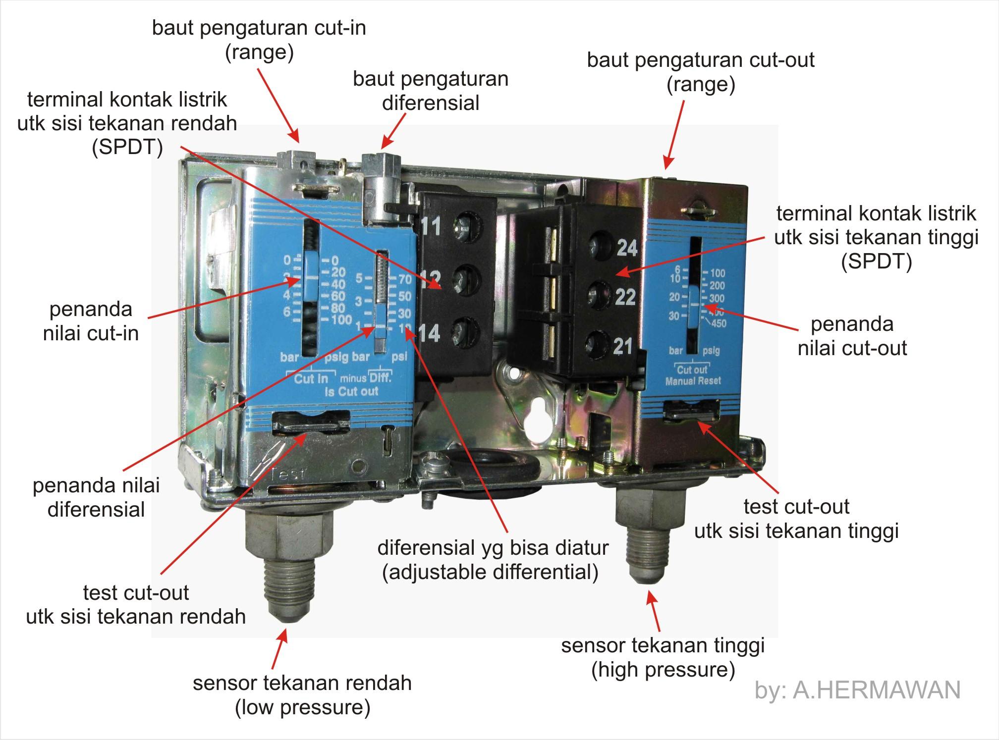 Pengontrol Tekanan Pressure Control