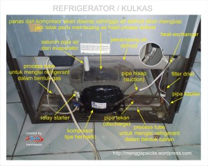 Refrigerator  Kulkas | PT Teach Integration