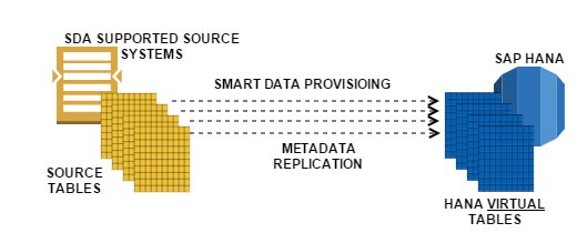 SAP SMART DATA ACCESS DATA PROVISIONING HANA SAP SDA