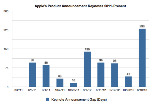 Apple's Product Announcement Keynotes 2011-Present