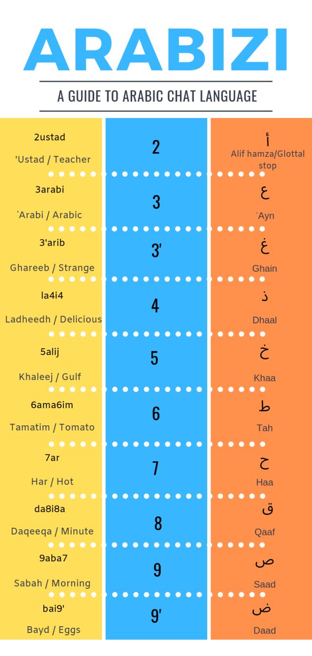 Arabizi, the Arabic Chat Language Changing the Way Young People