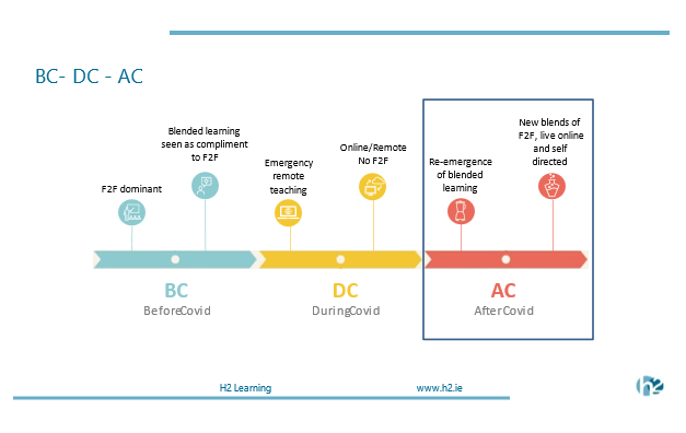 BC - DC -AC graphic - stages of formal education before, during and after Covid