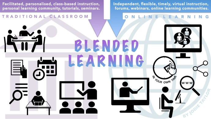 Blended leraning graphic from SCHOLARSHIP AND SPECULATION A BLOG BY JODIE TAYLOR