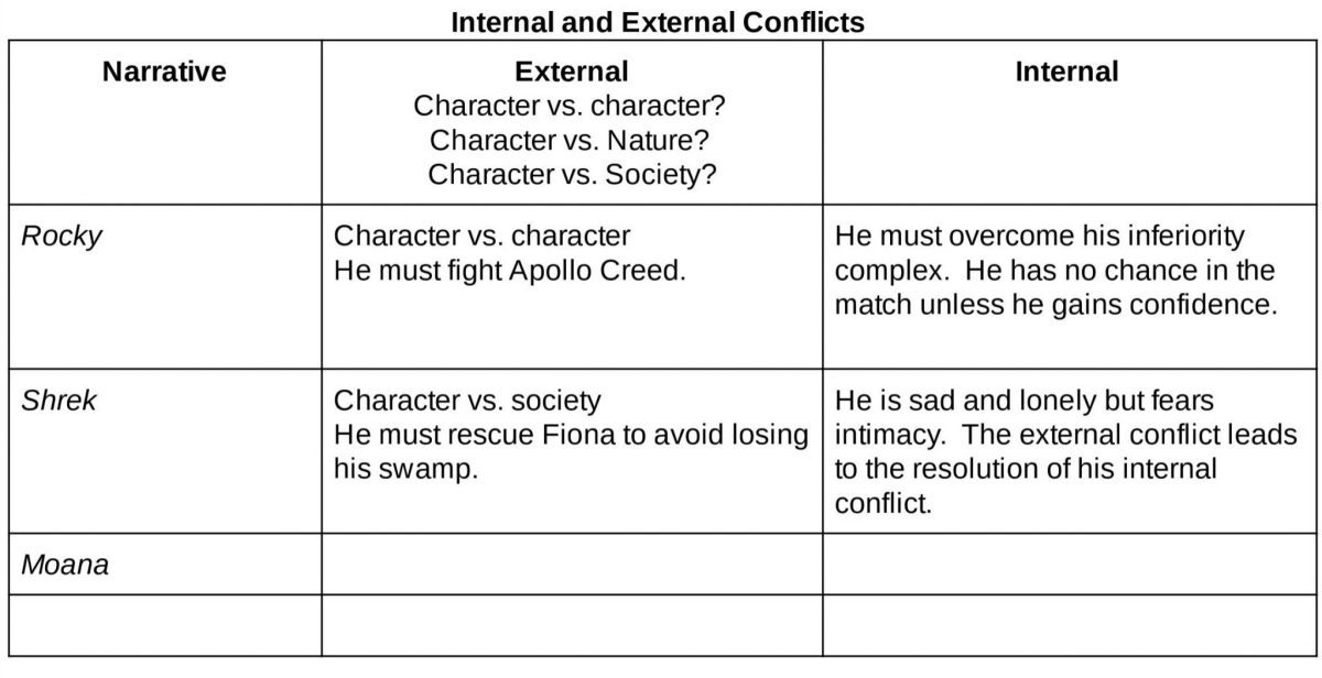 Internal and external conflicts practice