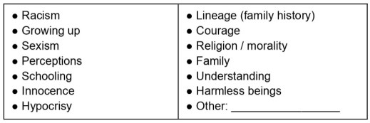Novel themes chart