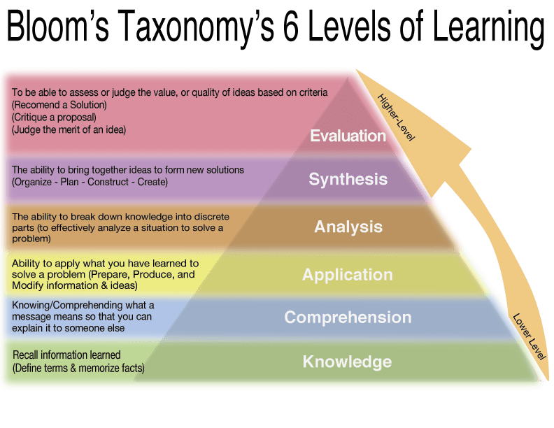 Writing Measurable Learning Objectives Teachonline