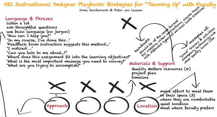 The ASU Instructional Designer: Building Effective Relationships
