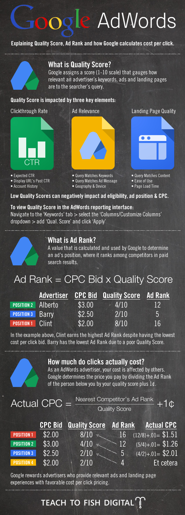 Of degree students, and more. Google AdWords Infographic | Teach To Fish Digital