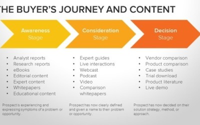 How to write a case study and why you need them