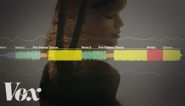 "The anatomy of Taylor Swift's new ""Style"" (VOX)"