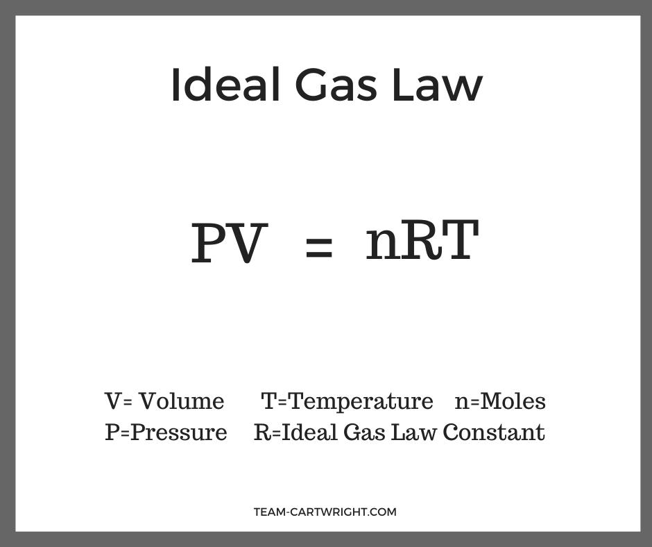 Ideal Gas Law Equation. PV=nRT. V=Volume, T=Temperature, n=Moles, P=Pressure, R=Ideal Gas Law Constant