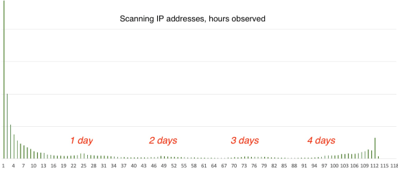 Scanners by Duration