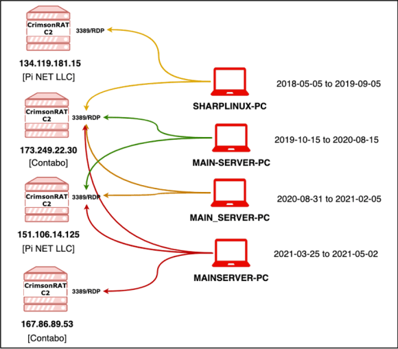 Overlapping RDP login events and timeline