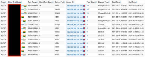 Network traffic for C2 185.136.169.139 with Indian victims