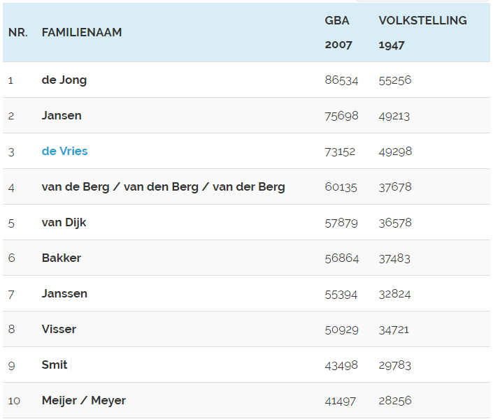 Top 10 Nederlandse achternamen