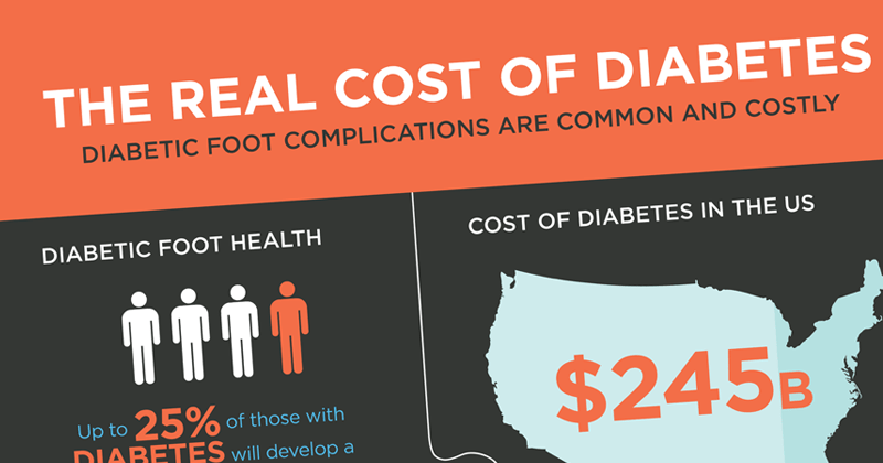 The Real Cost of Diabetes