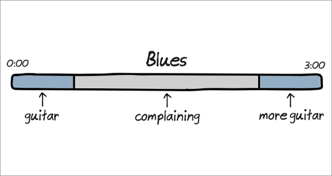 The Anatomy of Songs ~ Blues ~ Funny Illustrations by Cartoonist John Atkinson