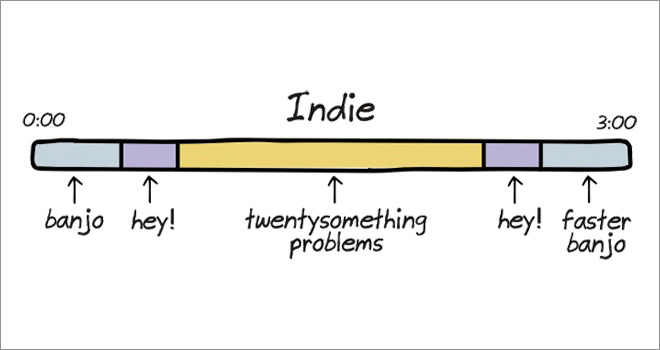 The Anatomy of Songs ~ Indie ~ Funny Illustrations by Cartoonist John Atkinson
