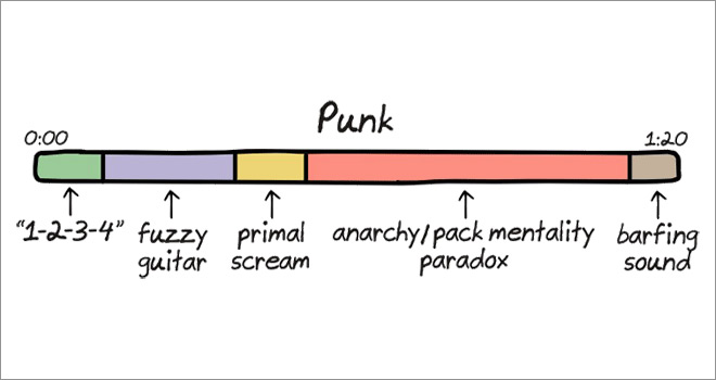 The Anatomy of Songs ~ Punk ~ Funny Illustrations by Cartoonist John Atkinson