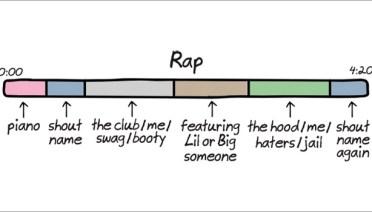 The Anatomy of Songs ~ Rap ~ Funny Illustrations by Cartoonist John Atkinson