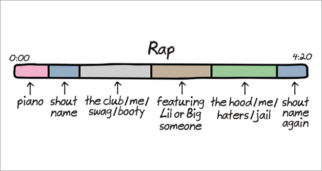 The Anatomy of Songs ~ Rap ~ Funny Illustrations by Cartoonist John Atkinson
