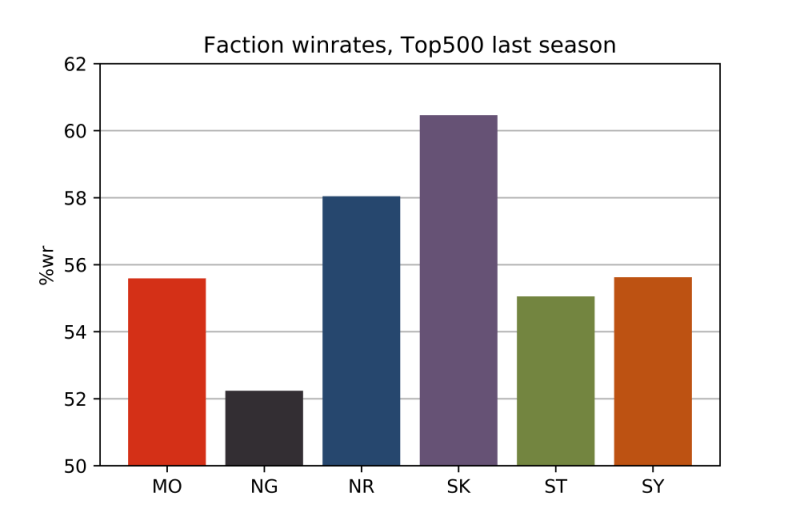 FACTION_WINRATES_DRYAD