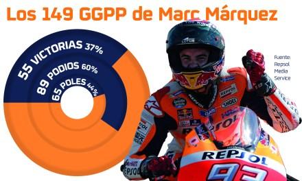 Marc Márquez cumplirá en Valencia 150 Grandes Premios