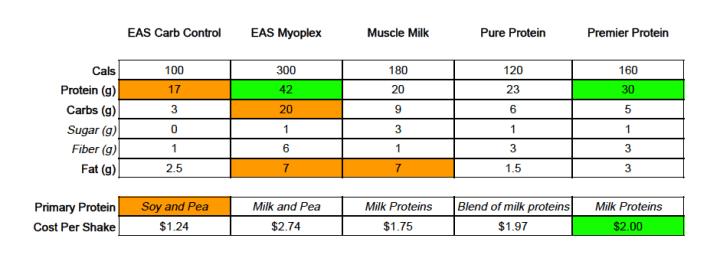 RTD-protein-shakes-macros