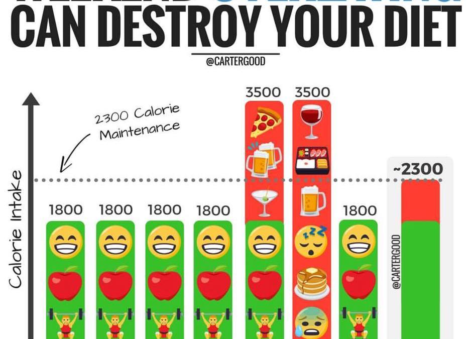 Is the weekend killing your diet?