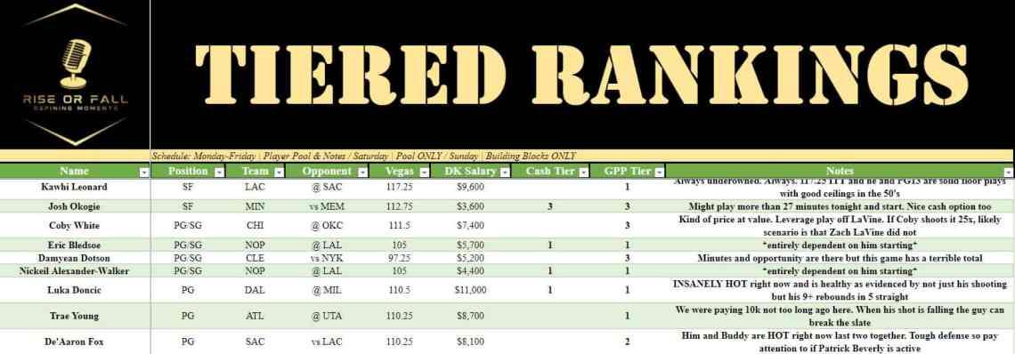 NEW NBA DraftKings and FanDuel DFS Picks Rankings 1/15