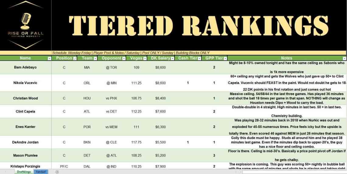 Tiered Rankings NBA DFS Picks DraftKings NBA DFS Core 4 Plays