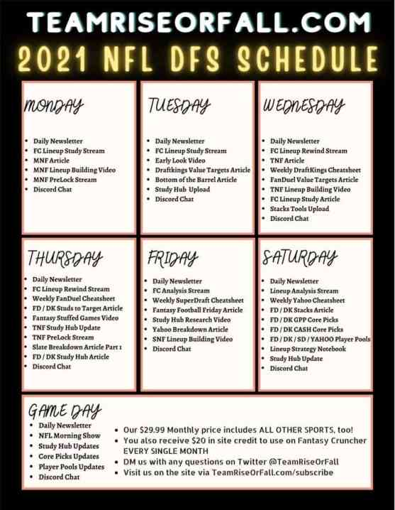 2021 nfl dfs draftkings fanduel superdraft yahoo fantasy 2021 NFL DFS Process for DraftKings, FanDuel, SuperDraft, Yahoo Fantasy